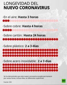 Cuánto sobrevive el coronavirus en las diferentes superficies